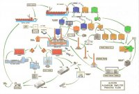 Aluminum smelter process flow